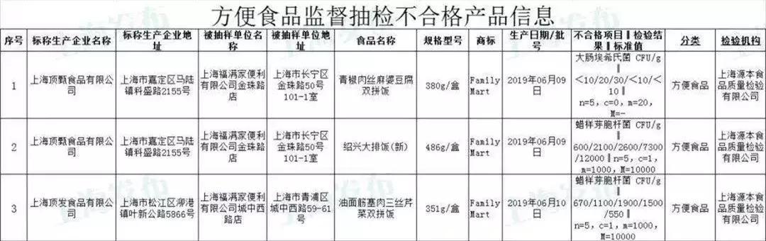 上海全家便当被曝不合格!还是曾经的爆款!你还会去吃吗?
