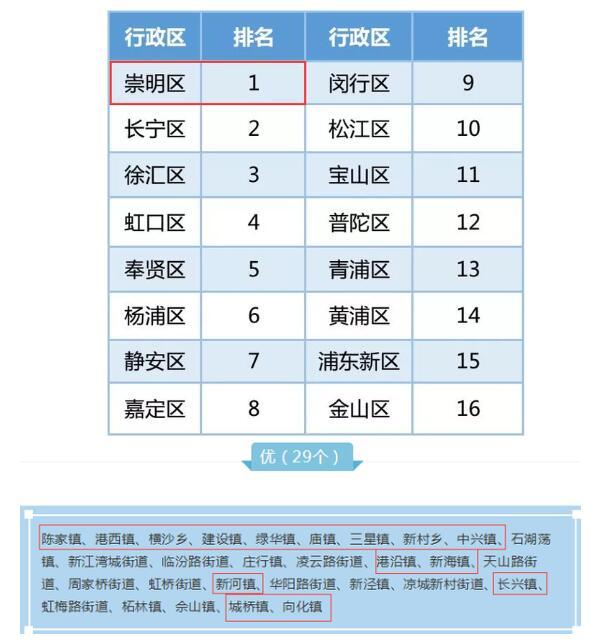 大江东|不服来战!上海垃圾分类排名,崇明凭啥夺冠