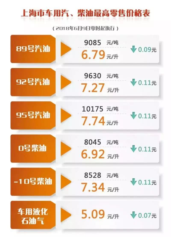 降价咯 上海成品油价今起下调0.09 0.11元 升