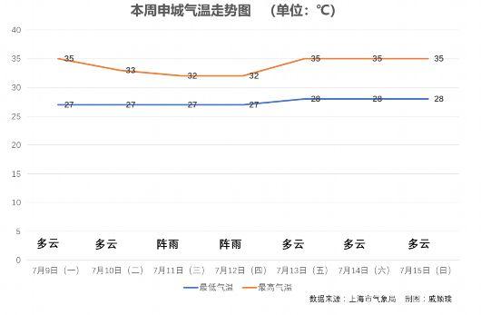 热,本周将有4个35℃以上高温日!台风对上海无直接影响