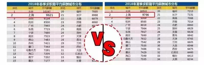 上海最低人均收入_...行人力效率排行榜:北京银行居榜首,上海银行人均薪酬最高|002
