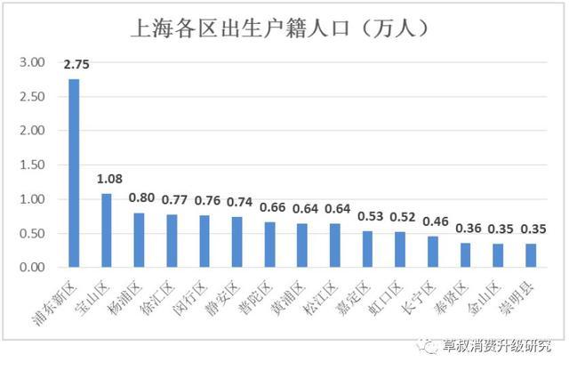 上海各区人口数量_静安府上海各区购买人数占比-上海其实就是5个区
