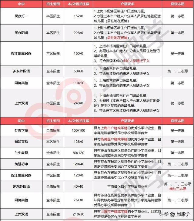 2019年上海要求中小学教室、小学、学籍民办户籍房产装扮图片