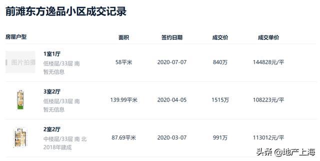 """《【无极2娱乐代理】10w+的张江和15w的前滩说明了""""房住不炒""""进入了下一阶段》"""