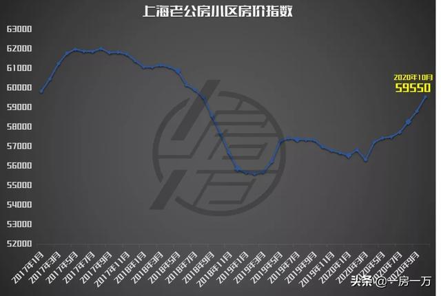 《【无极2娱乐平台代理】2020上海房价- 接近半数项目上涨 | 10月份老公房监测》