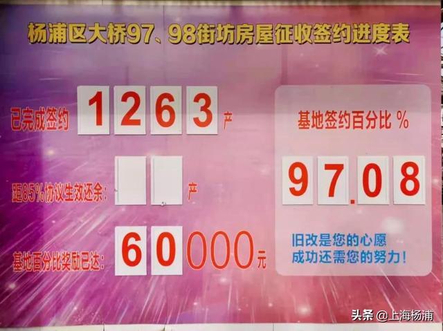 《【无极2娱乐平台代理】杨浦旧改征收又双叒提速,征收户数创新高!》