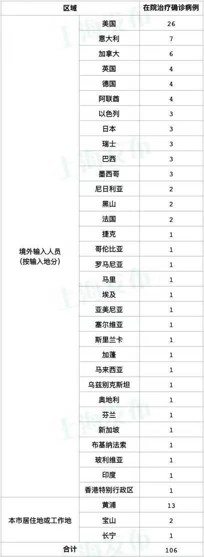 昨天上海新增1例本地新冠肺炎确诊病例,新增5例境外输入病例