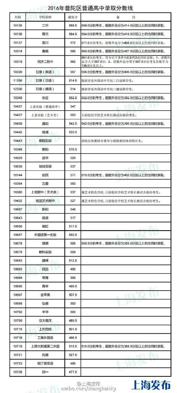 重庆16个区县高中投档分数线全部公布高中著名上海图片