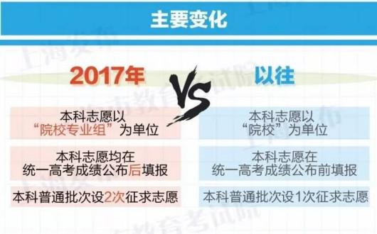 http://hot.online.sh.cn/images/attachement/jpg/site1/20170318/IMG0025116ac73c43979714117.jpg /enpproperty-->   据上海发布,市教育考试院今早最新公布《上海市2017年普通高等学校招生志愿填报与投档录取实施办法》,今年的高考招录与往年相比主要有3大变化:本科志愿以院校专业组为单位;本科志愿均在统一高考成绩公布后填报;本科普通批次设2次征求志愿。   什么是院校专业组?本科普通批次可填报几个志愿?填