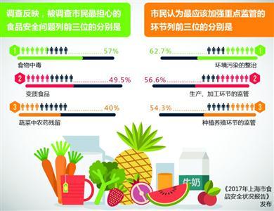 上海食品安全报告 小龙虾麻辣烫仍存在添加罂粟壳现象