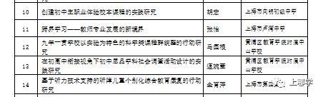 上海这个区没有超级名校,竞争小!小学不在本区读,进不了好初中