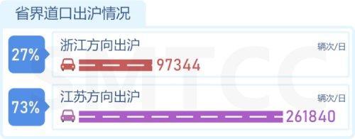魔都中心城快速路有18个拥堵区段,桥隧中徐浦大桥分担率最高