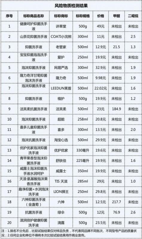 你用的洗手液真能除菌吗?上海市消保委做了个大检测,结果…