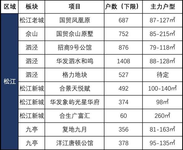 突破!上海2020年上半年楼市走势分析!看懂上半年买好下半年
