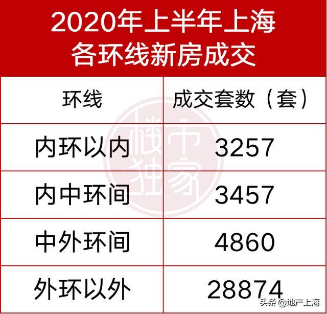 """《【无极2平台最高奖金】上海再提""""房住不炒""""!到底什么房最好卖?来看数据统计!》"""