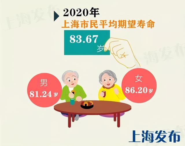 《【无极2平台最大总代】上海百岁人瑞已达3080人!这些区百岁寿星最多》