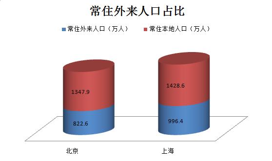 上海热线HOT新闻--图解北上广深人口数据 上海