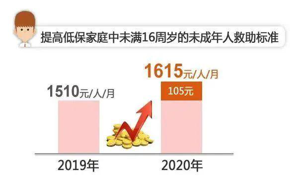涨了!上海一大波津贴、补贴、待遇都在列!有你的吗?